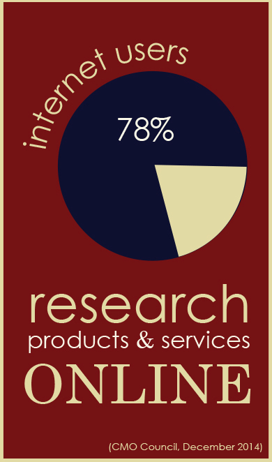 Search Engine Optimization statistic: 78% of internet users research products and services online.