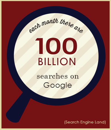 search engine optimization is important because there are 100 billion searches each month on Google